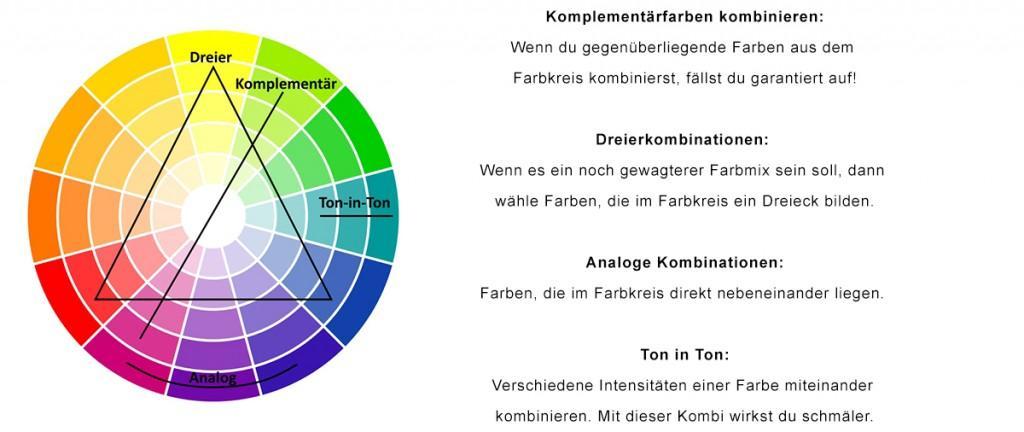 Orientierungshilfe_Farbkreis
